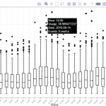 Visualizing Online Calendar Data on Plotly Graphs