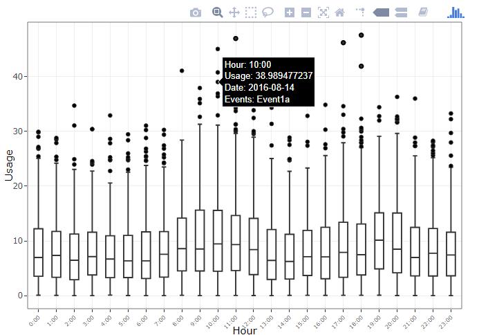 visualizing online calendar data on plotly graphs omni analytics
